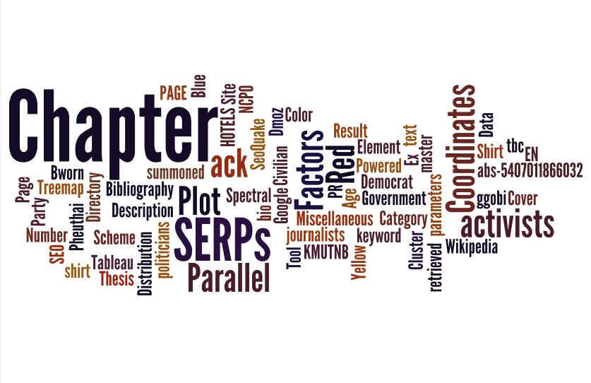 amrerk's Blog Word Clouds