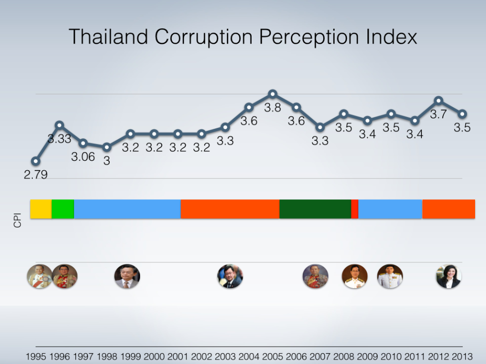 Thailand PM Timeline and CPI